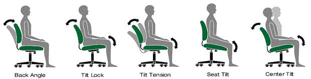 The Benefit and Features of a Good Ergonomic Office Chair